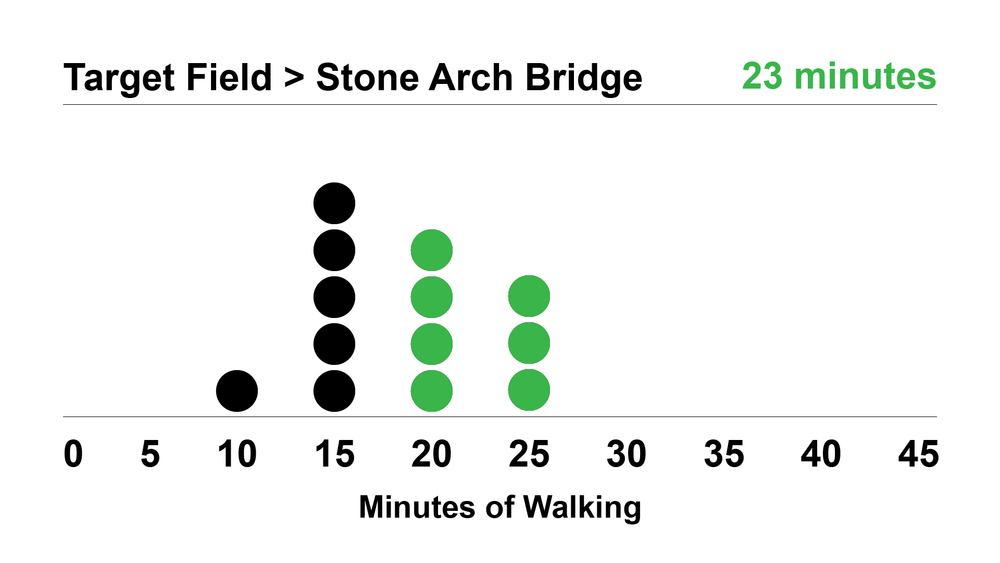 TARGET FIELD > STONE ARCH BRIDGE: The most popular guess for the walk time between Target Field and the Stone Arch Bridge was 15 minutes, but the actual time is 23 minutes.