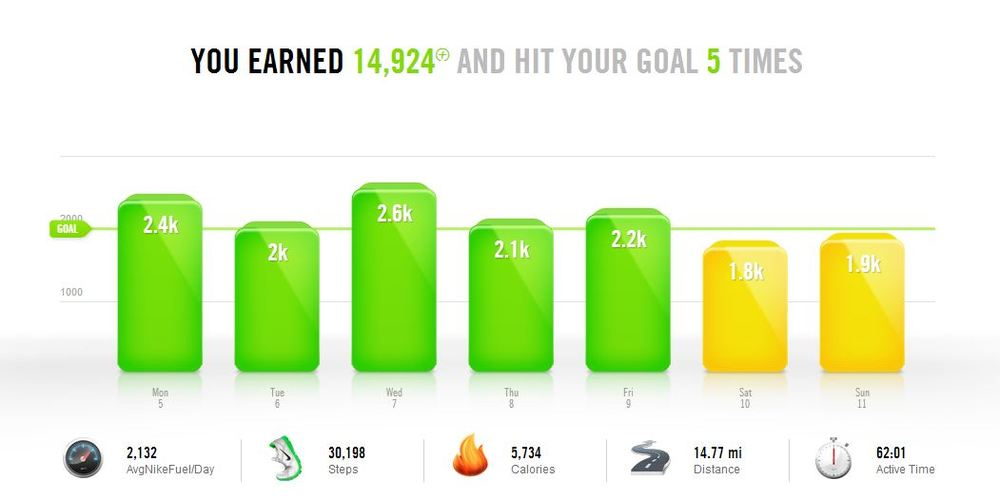 My stats from the second week with the Fuelband