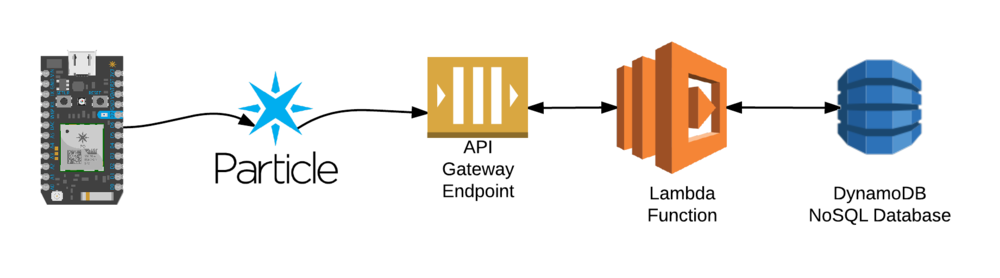 AWS and Particle In Action