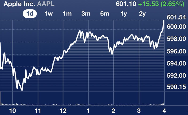 Apple Breaches $600