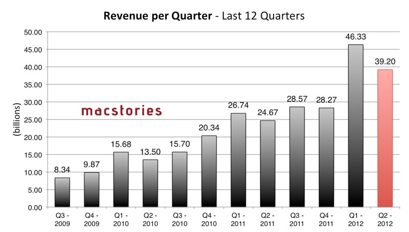 Apple's Revenue