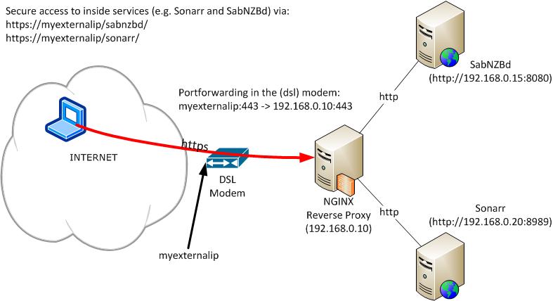 NGINX Reverse Proxy Setup