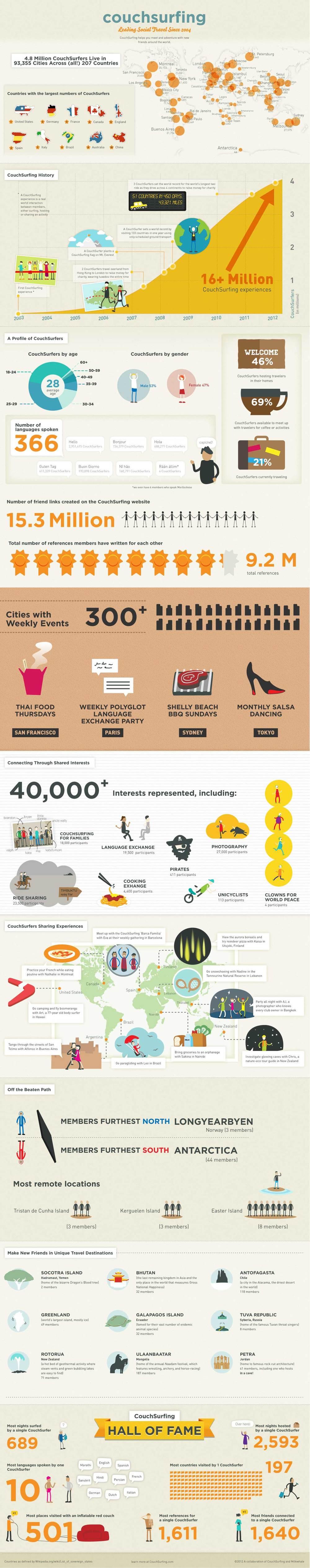 Инфографика с разными фактами о проекте. Источник:http://www.couchsurfing.org/about/