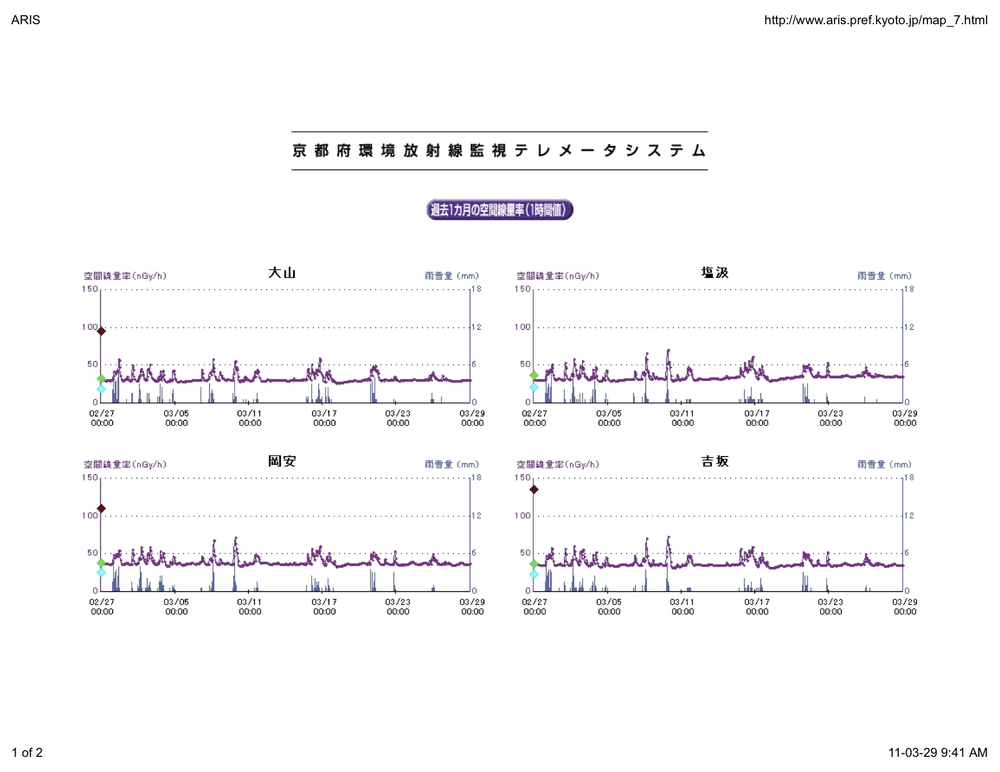 Kyoto radiation graphs.jpg
