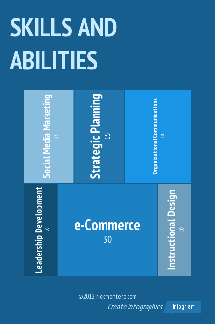Skills and Abilities (1).png