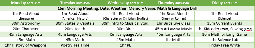 My loose schedule, with max times to spend on each subject, I shared on my curriculum post for the year. It has changed some since I wrote it already, but we surely won't be following it this coming week!