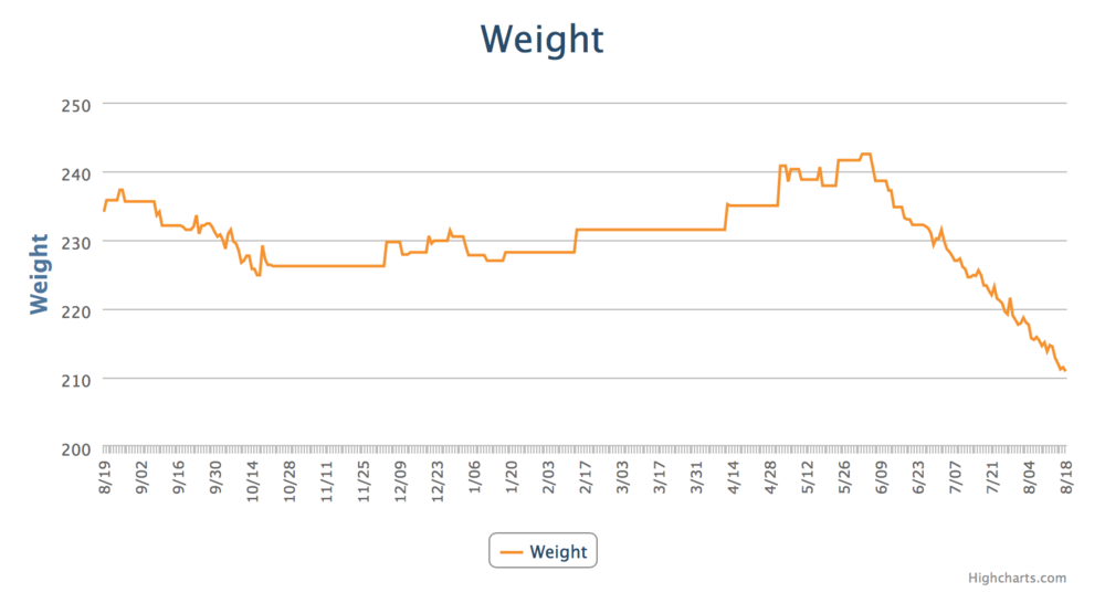 Tracking my weight with MyFitnessPal helps to keep me on track.