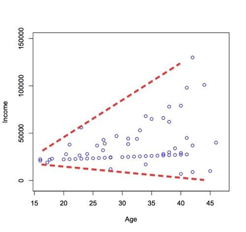 Image Result For Scatter Plot Graph