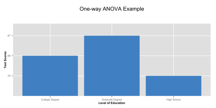 One-way ANOVA has one continuous response variable (e.g. Test Score) compared by three or more levels of a factor variable (e.g. Level of Education).
