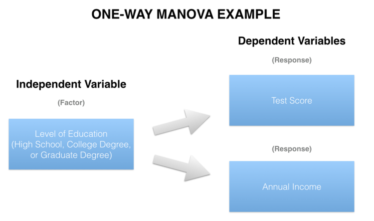 One-way MANOVA compares two or more continuous response variables (e.g. Test Score and Annual Income) by a single factor variable (e.g. Level of Education).