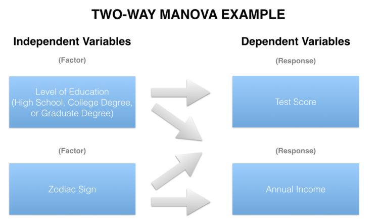 Two-way MANOVA compares two or more continuous response variables (e.g. Test Score and Annual Income) by two or more factor variables (e.g. Level of Education and Zodiac Sign).