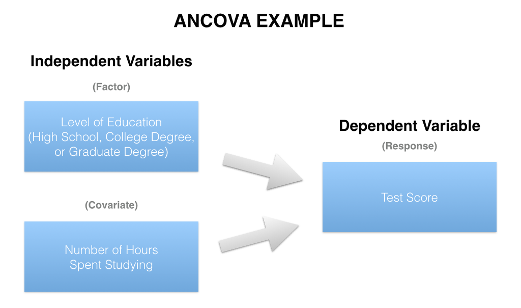 ANCOVA compares a continuous response variable (e.g. Test Score) by levels of a factor variable (e.g. Level of Education), controlling for a continuous covariate (e.g. Number of Hours Spent Studying).