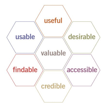 The User Experience Honeycomb — par Peter Morville