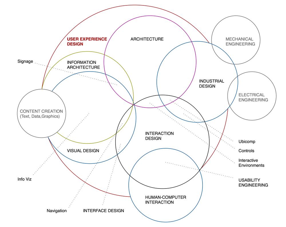 Les disciplines de l'expérience utilisateur par Dan Saffer