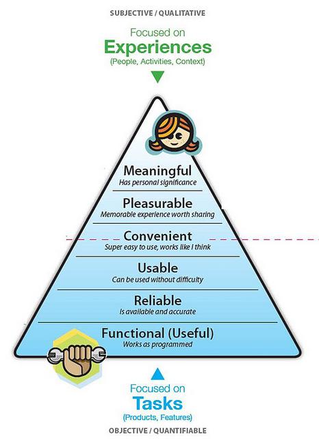 La pyramide des besoins de l'expérience utilisateur — Origine inconnue