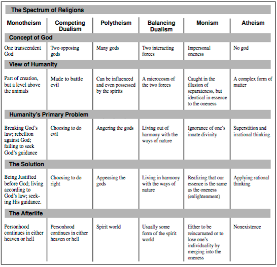 World Religions Overview The Traveling Team - World religions explained