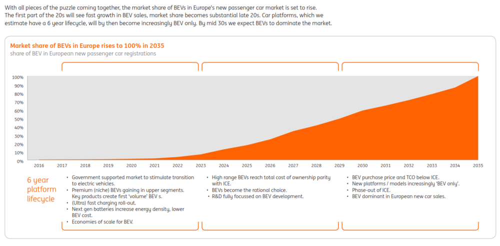Projections of EV share of European private vehicle market (ING)