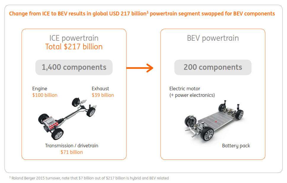 Comparison of powertrain components required for internal combustion versus electric (ING)