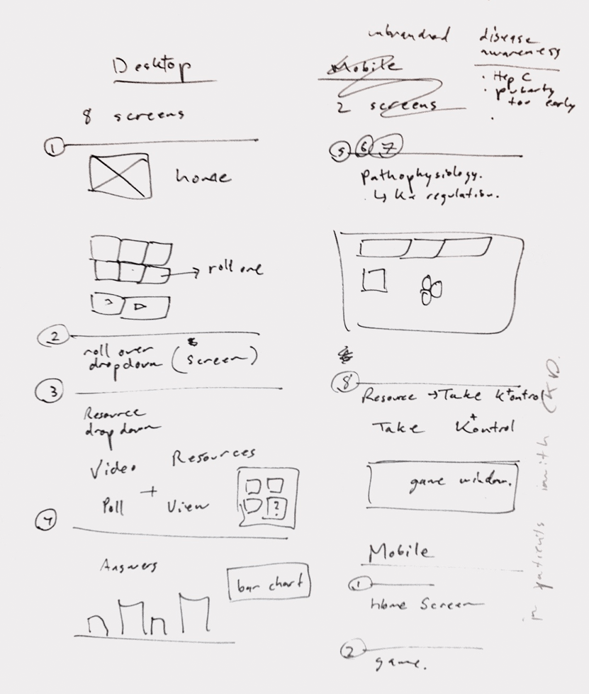 I sketched a rough wireframe of the homepage and experimented with copywriting treatments and category navigation that would take advantage of the real estate.