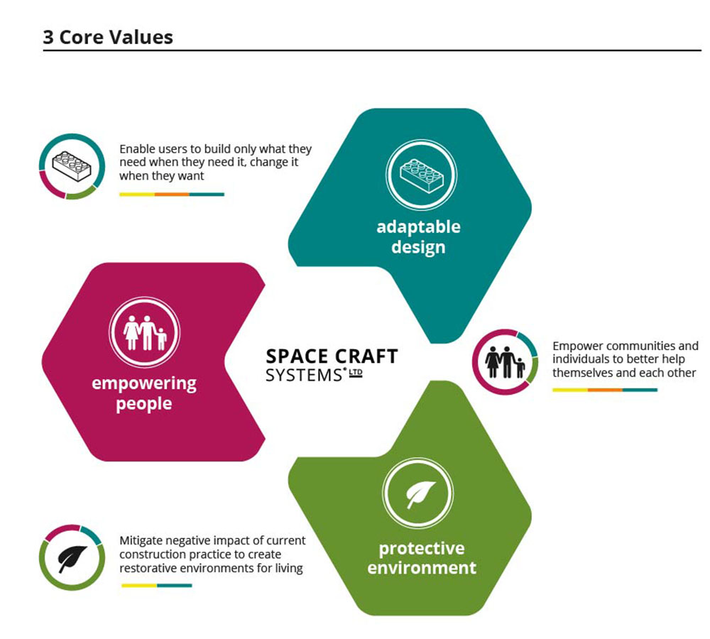 SCS-values-aspirations-sustainability-01a.jpg