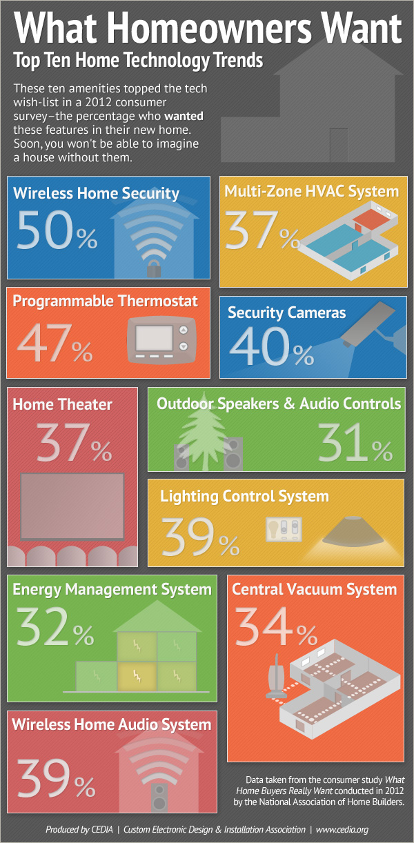 CEDIA-infographic-home-tech-features.jpg