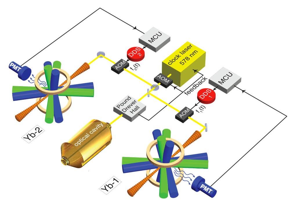 Diagram Of The Ytterbium Clock