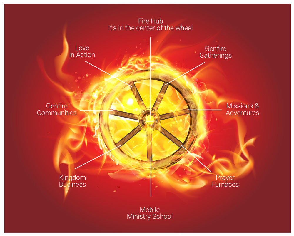 Fire Hubs are Apostolic Centres called to Host the Presence of God. As you can see in the diagram - The best way to visualise what is a Fire hub is through looking at a Wheel in this case the Wheel is based on the Ezekiel's Vision of a Burning Wheel.