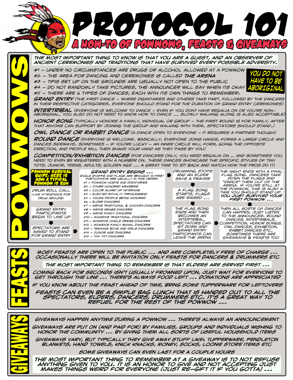 "Still confused? Click to download a pdf page on ""Powwow Protocol"""