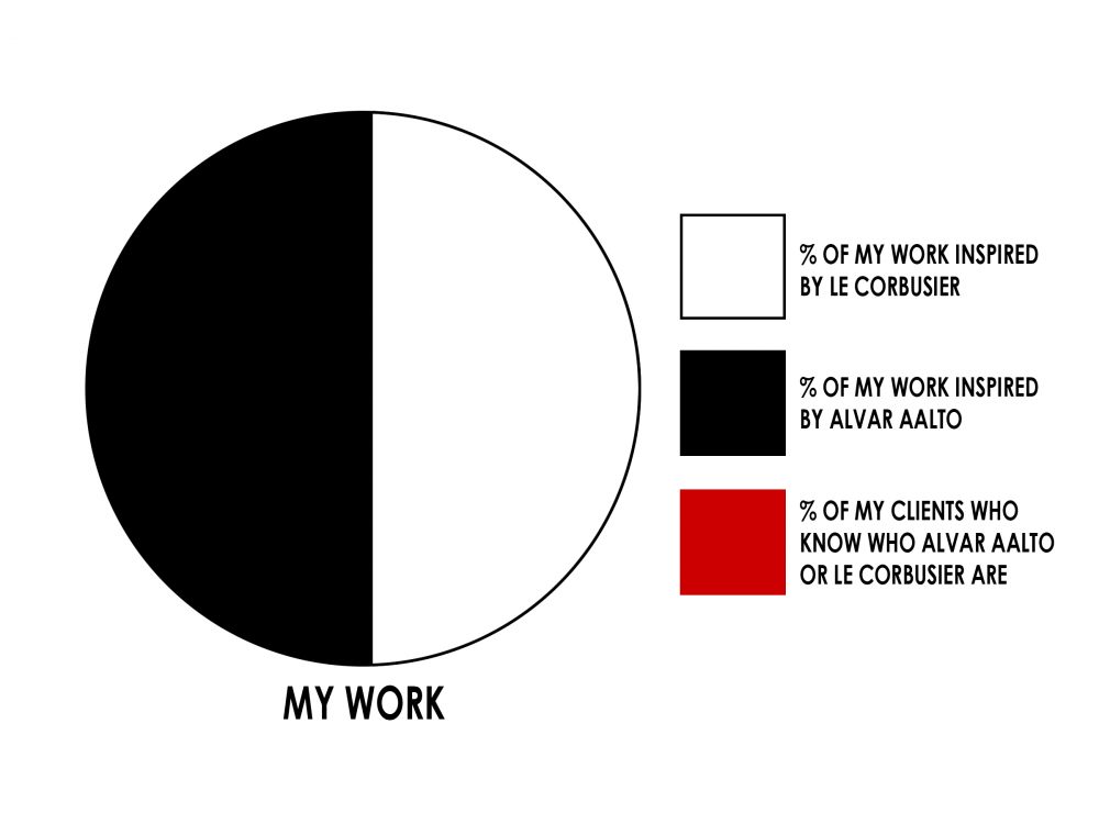 A pie chart of my work, as inspired by Aalto and Corbu. (via Jody Brown, @archdaily)  http://www.archdaily.com/179198/architecture-in-charts/