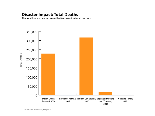Figure 2. Disaster impact as measured in overall loss of life. Click to enlarge.