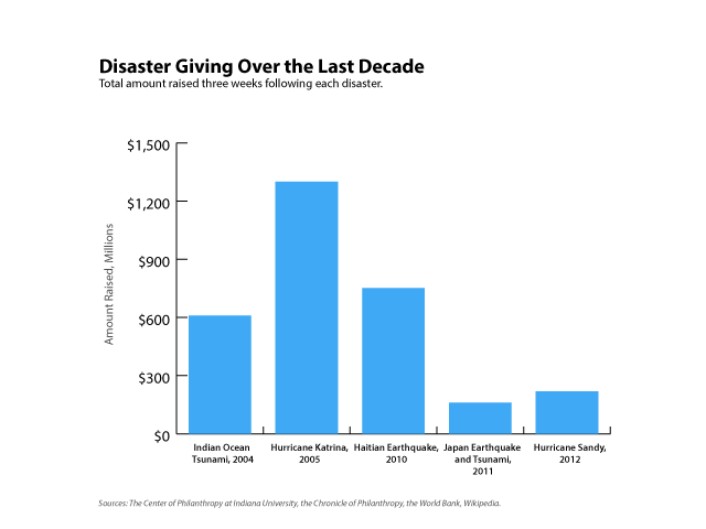 Figure 1: Disaster giving over the last decade. Click to enlarge.