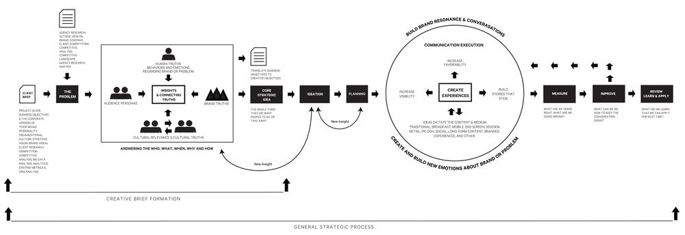 Agency Basic Strategic Process