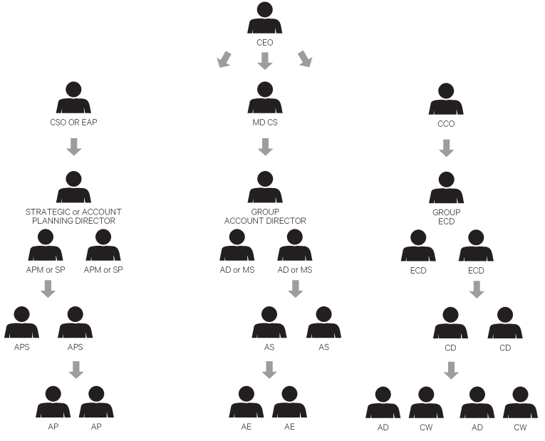 Example of a partial advertising agency hierarchy / organizational chart. This chart shows where people fit in by function, not how they may work together on assignments.
