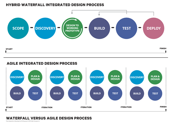 Waterfall vs agile design process adsubculture for Waterfall development strategy