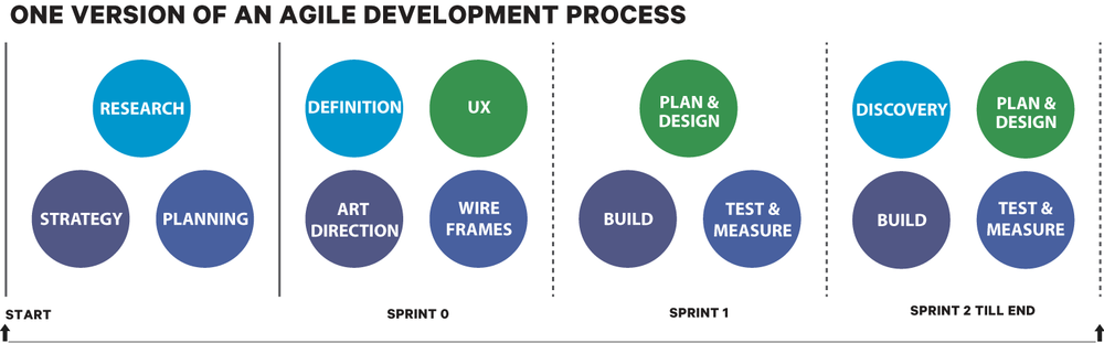 The difference between waterfall agile integrated for What is the difference between waterfall and agile