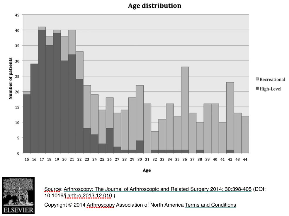 Nesta publicação de 2014, podemos notar que os atletas profissionais (cor escura) tendem a ter sintomas e realizar cirurgia mais cedo e bilateral em comparação com esportistas de nível recreacional.