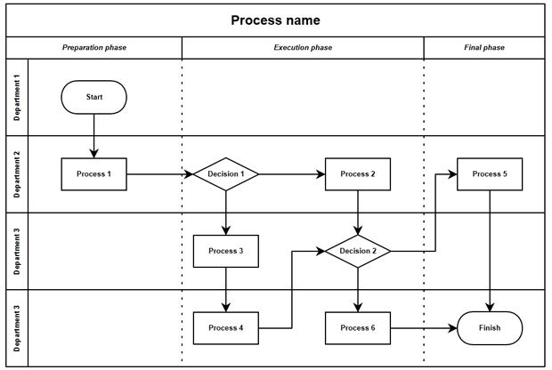 Process Doc with Swimlanes