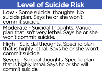 Level-of-Suicide-Risk-Graphic.jpg