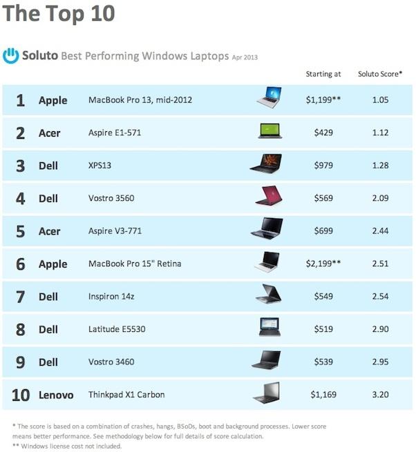 macbook-pro-best-performing-top-ten-small.jpg