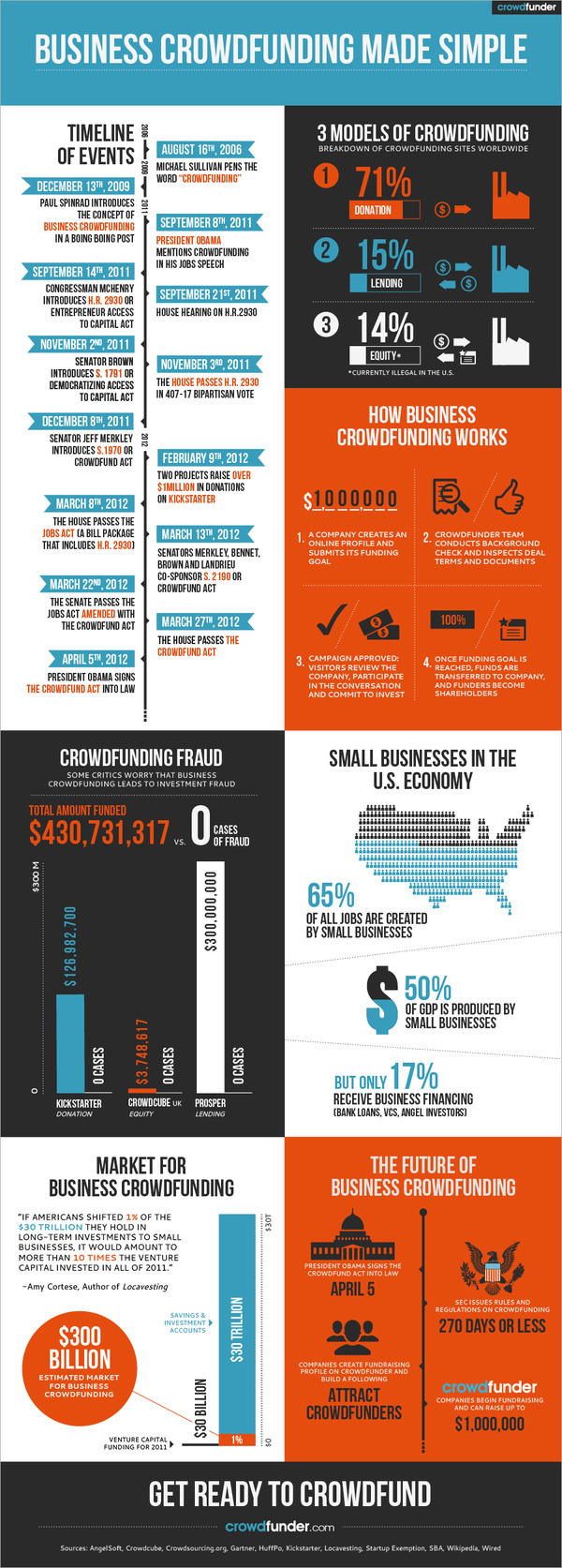 Infographic on crowdfunding