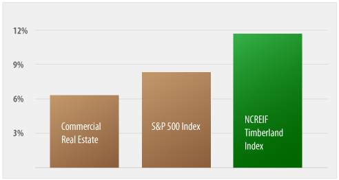 Timberland returns compared to commercial real estate and the S&P 500 Index.   Source: Timberland Investment Resources