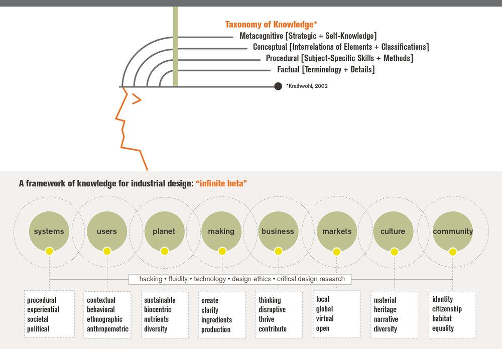 taxonomy - cia mooney