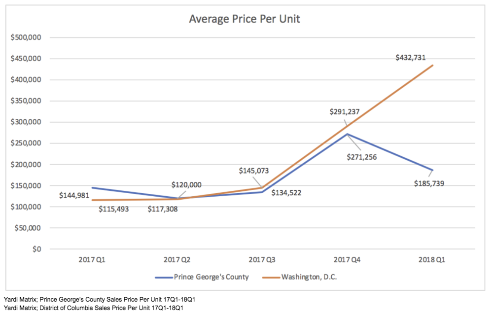 Avg Price per Unit.png