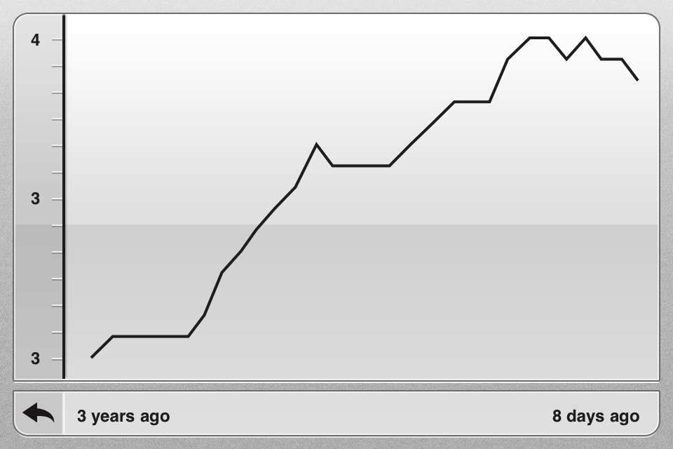 Detailed Graph