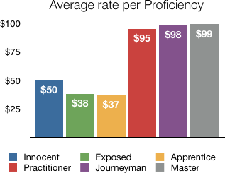 rate per prof.png