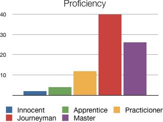 proficiency.png