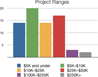 project ranges.png