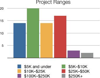 project ranges.png