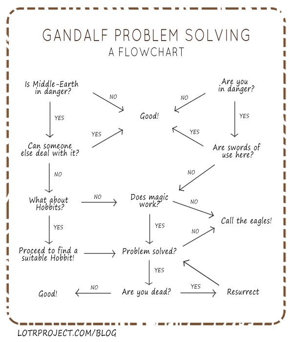 gandalfproblemsolving1.png