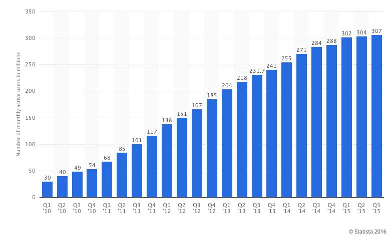 Utenti attivi di Twitter al mese, espressi in milioni